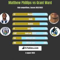 Matthew Phillips vs Grant Ward h2h player stats