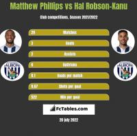 Matthew Phillips vs Hal Robson-Kanu h2h player stats