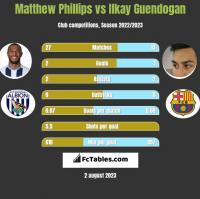 Matthew Phillips vs Ilkay Guendogan h2h player stats