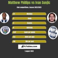 Matthew Phillips vs Ivan Sunjic h2h player stats