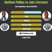Matthew Phillips vs Jake Livermore h2h player stats