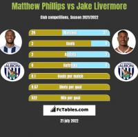 Matthew Phillips vs Jake Livermore h2h player stats