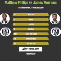 Matthew Phillips vs James Morrison h2h player stats