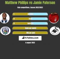 Matthew Phillips vs Jamie Paterson h2h player stats