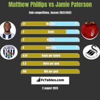Matthew Phillips vs Jamie Paterson h2h player stats