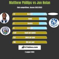 Matthew Phillips vs Jon Nolan h2h player stats
