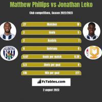 Matthew Phillips vs Jonathan Leko h2h player stats