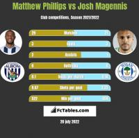 Matthew Phillips vs Josh Magennis h2h player stats