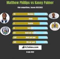 Matthew Phillips vs Kasey Palmer h2h player stats