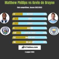 Matthew Phillips vs Kevin de Bruyne h2h player stats