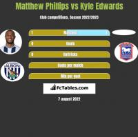 Matthew Phillips vs Kyle Edwards h2h player stats