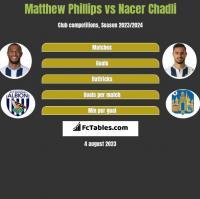 Matthew Phillips vs Nacer Chadli h2h player stats