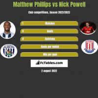 Matthew Phillips vs Nick Powell h2h player stats
