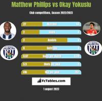 Matthew Phillips vs Okay Yokuslu h2h player stats