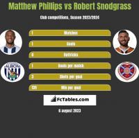Matthew Phillips vs Robert Snodgrass h2h player stats