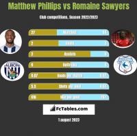 Matthew Phillips vs Romaine Sawyers h2h player stats