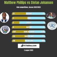 Matthew Phillips vs Stefan Johansen h2h player stats