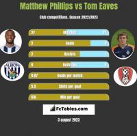Matthew Phillips vs Tom Eaves h2h player stats