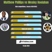 Matthew Phillips vs Wesley Hoolahan h2h player stats