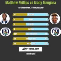 Matthew Phillips vs Grady Diangana h2h player stats