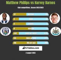 Matthew Phillips vs Harvey Barnes h2h player stats