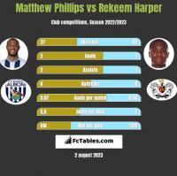 Matthew Phillips vs Rekeem Harper h2h player stats