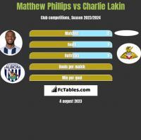 Matthew Phillips vs Charlie Lakin h2h player stats