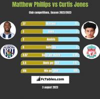 Matthew Phillips vs Curtis Jones h2h player stats