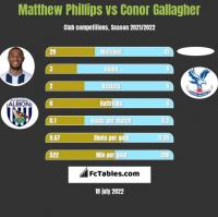 Matthew Phillips vs Conor Gallagher h2h player stats