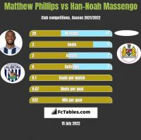 Matthew Phillips vs Han-Noah Massengo h2h player stats