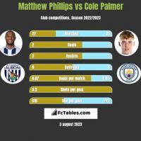 Matthew Phillips vs Cole Palmer h2h player stats