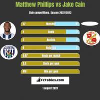Matthew Phillips vs Jake Cain h2h player stats
