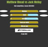 Matthew Rhead vs Jack McKay h2h player stats