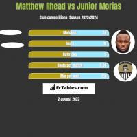 Matthew Rhead vs Junior Morias h2h player stats