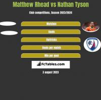 Matthew Rhead vs Nathan Tyson h2h player stats