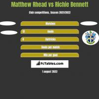 Matthew Rhead vs Richie Bennett h2h player stats