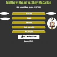 Matthew Rhead vs Shay McCartan h2h player stats