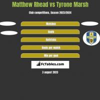 Matthew Rhead vs Tyrone Marsh h2h player stats
