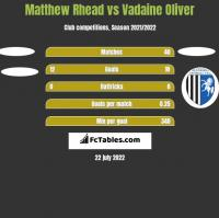 Matthew Rhead vs Vadaine Oliver h2h player stats