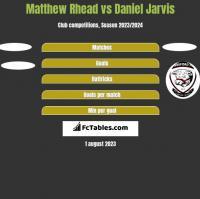 Matthew Rhead vs Daniel Jarvis h2h player stats