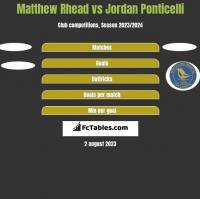 Matthew Rhead vs Jordan Ponticelli h2h player stats