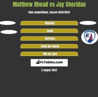Matthew Rhead vs Jay Sheridan h2h player stats