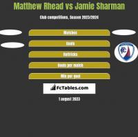 Matthew Rhead vs Jamie Sharman h2h player stats