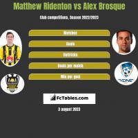 Matthew Ridenton vs Alex Brosque h2h player stats