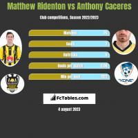 Matthew Ridenton vs Anthony Caceres h2h player stats