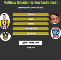 Matthew Ridenton vs Ben Kantarovski h2h player stats