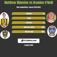 Matthew Ridenton vs Brandon O'Neill h2h player stats