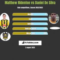 Matthew Ridenton vs Daniel De Silva h2h player stats