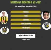 Matthew Ridenton vs Jair h2h player stats