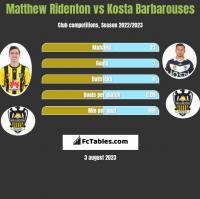 Matthew Ridenton vs Kosta Barbarouses h2h player stats